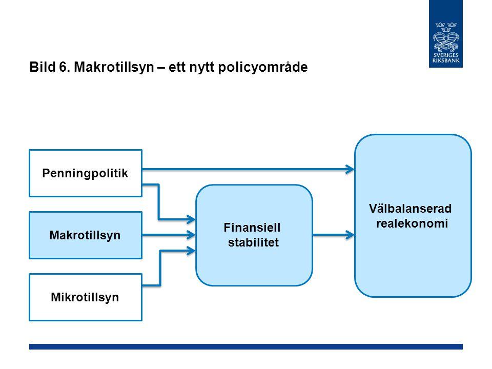 Bild 6. Makrotillsyn – ett nytt policyområde Penningpolitik Makrotillsyn Mikrotillsyn Välbalanserad realekonomi Finansiell stabilitet