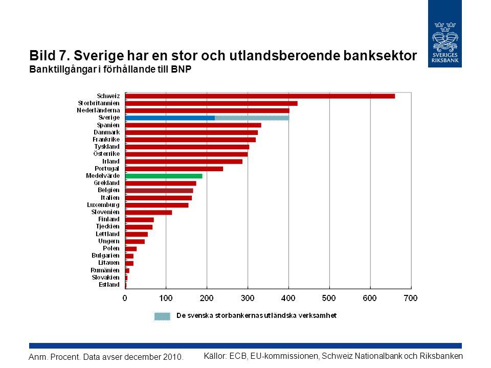 Bild 7. Sverige har en stor och utlandsberoende banksektor Banktillgångar i förhållande till BNP Källor: ECB, EU-kommissionen, Schweiz Nationalbank oc