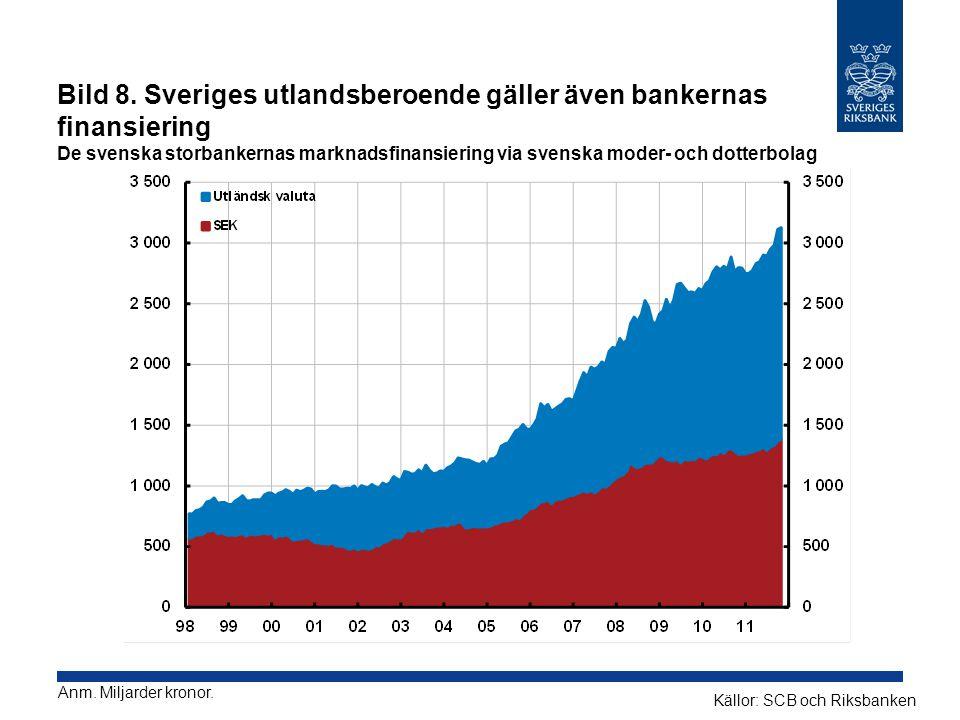 Bild 8. Sveriges utlandsberoende gäller även bankernas finansiering De svenska storbankernas marknadsfinansiering via svenska moder- och dotterbolag K