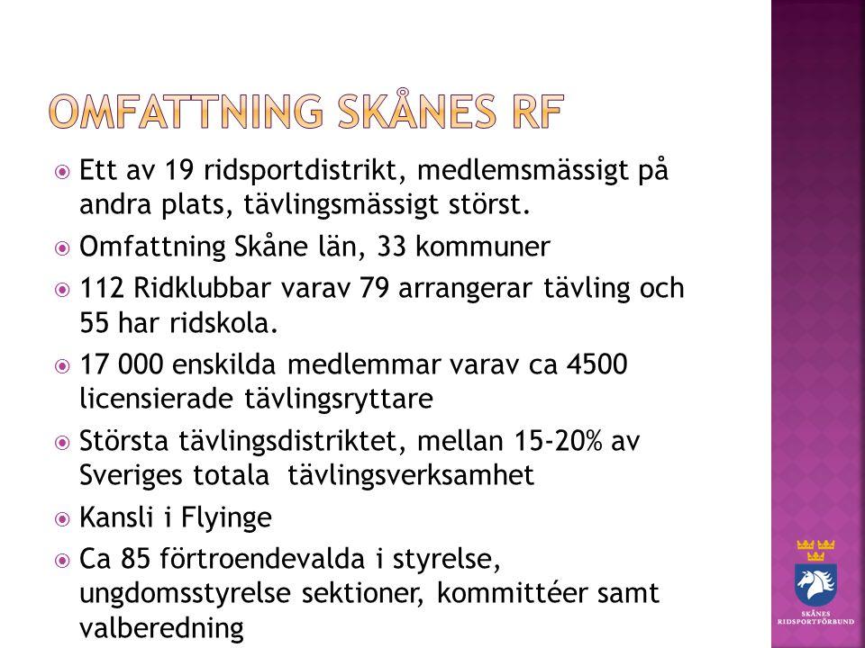  Ett av 19 ridsportdistrikt, medlemsmässigt på andra plats, tävlingsmässigt störst.  Omfattning Skåne län, 33 kommuner  112 Ridklubbar varav 79 arr