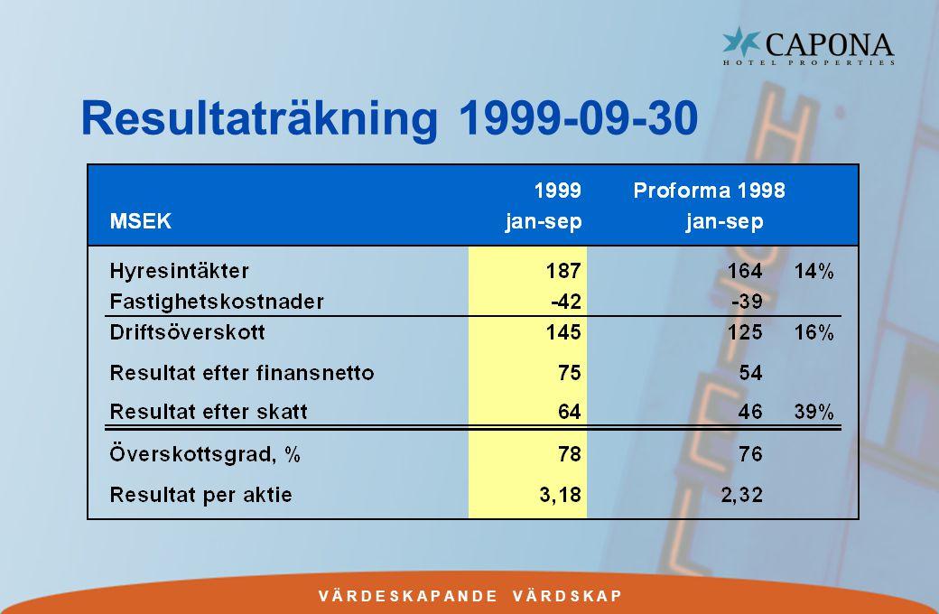 V Ä R D E S K A P A N D E V Ä R D S K A P Resultaträkning 1999-09-30