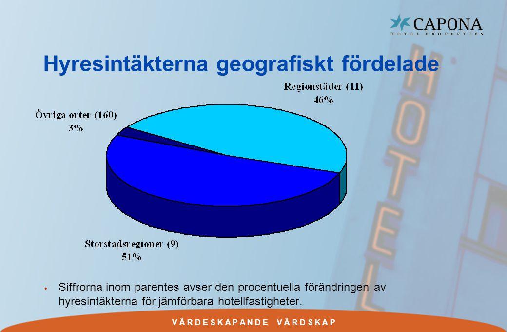 V Ä R D E S K A P A N D E V Ä R D S K A P Hyresintäkterna geografiskt fördelade w Siffrorna inom parentes avser den procentuella förändringen av hyresintäkterna för jämförbara hotellfastigheter.