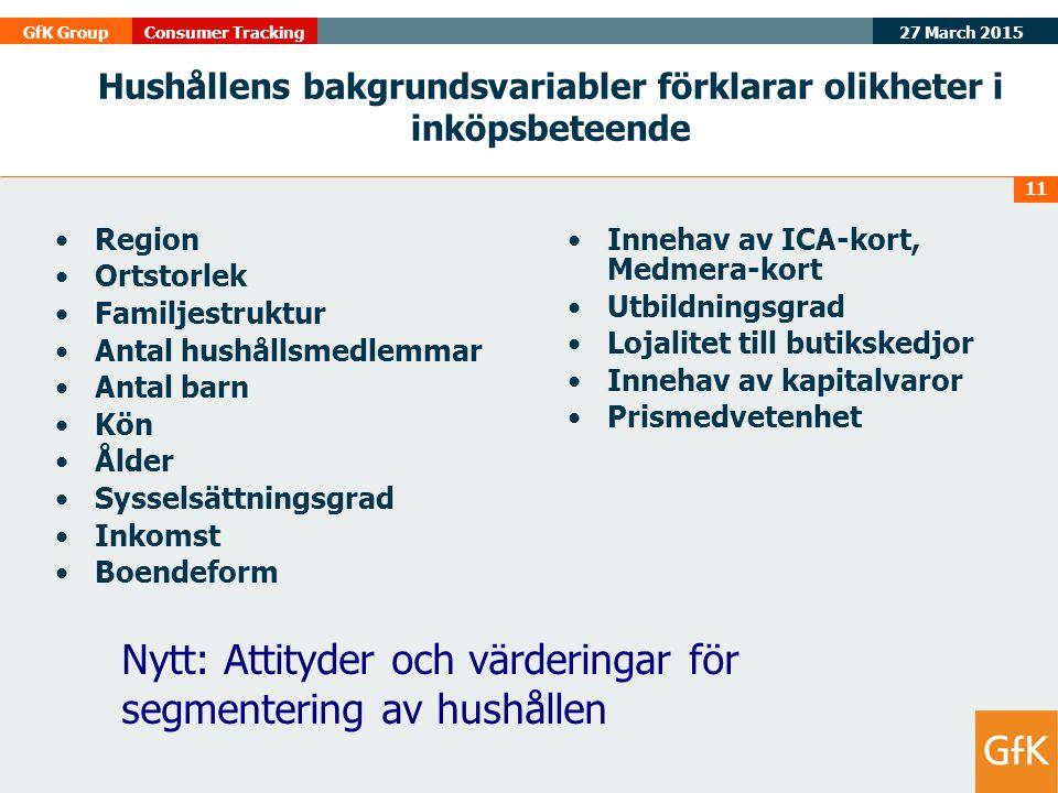 27 March 2015 GfK GroupConsumer Tracking 11 Region Ortstorlek Familjestruktur Antal hushållsmedlemmar Antal barn Kön Ålder Sysselsättningsgrad Inkomst