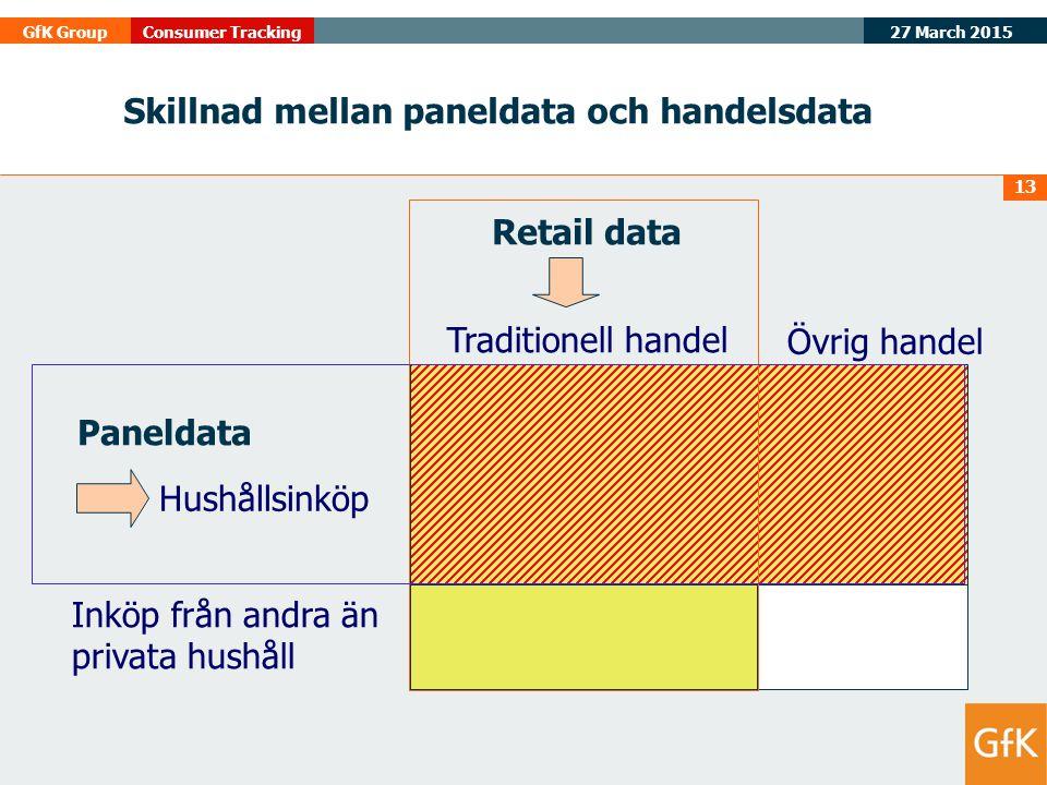 27 March 2015 GfK GroupConsumer Tracking 13 Inköp från andra än privata hushåll Traditionell handel Övrig handel Skillnad mellan paneldata och handels