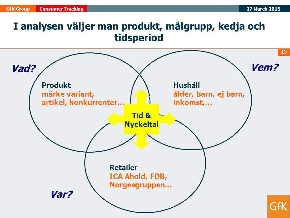 27 March 2015 GfK GroupConsumer Tracking 15 I analysen väljer man produkt, målgrupp, kedja och tidsperiod Produkt märke variant, artikel, konkurrenter