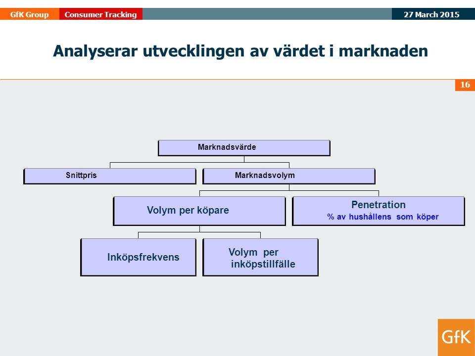 27 March 2015 GfK GroupConsumer Tracking 16 Analyserar utvecklingen av värdet i marknaden Snittpris Inköpsfrekvens Volym per inköpstillfälle Volym per