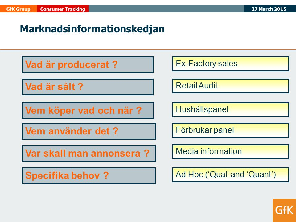 27 March 2015 GfK GroupConsumer Tracking Marknadsinformationskedjan Ex-Factory sales Ad Hoc ('Qual' and 'Quant') Retail Audit Media information Förbrukar panel Hushållspanel Vad är producerat .