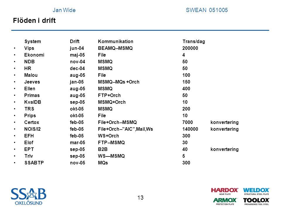 Jan Wide SWEAN 051005 13 Flöden i drift SystemDriftKommunikationTrans/dag Vipsjun-04BEAMQ--MSMQ200000 Ekonomimaj-05File4 NDBnov-04MSMQ50 HRdec-04MSMQ5