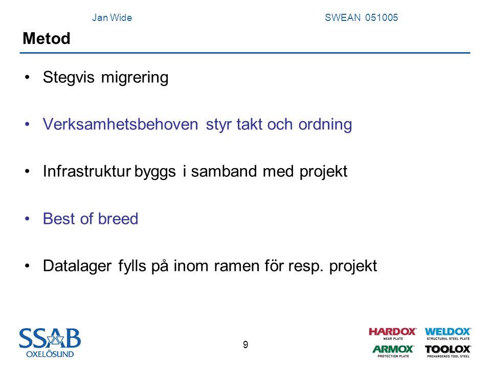 Jan Wide SWEAN 051005 9 Metod Stegvis migrering Verksamhetsbehoven styr takt och ordning Infrastruktur byggs i samband med projekt Best of breed Datal