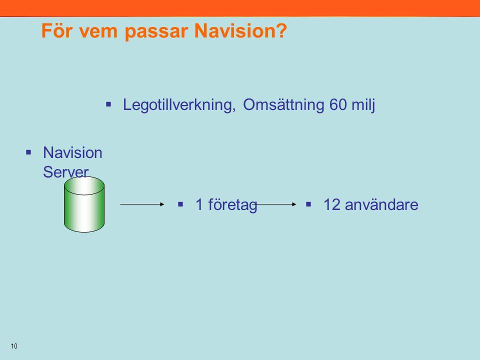 10 För vem passar Navision?  Navision Server  Legotillverkning, Omsättning 60 milj  12 användare  1 företag