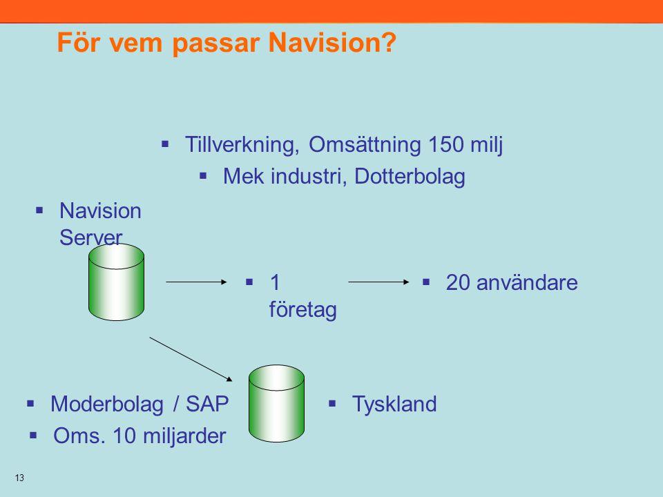 13 För vem passar Navision?  Navision Server  Tillverkning, Omsättning 150 milj  Mek industri, Dotterbolag  20 användare  1 företag  Moderbolag