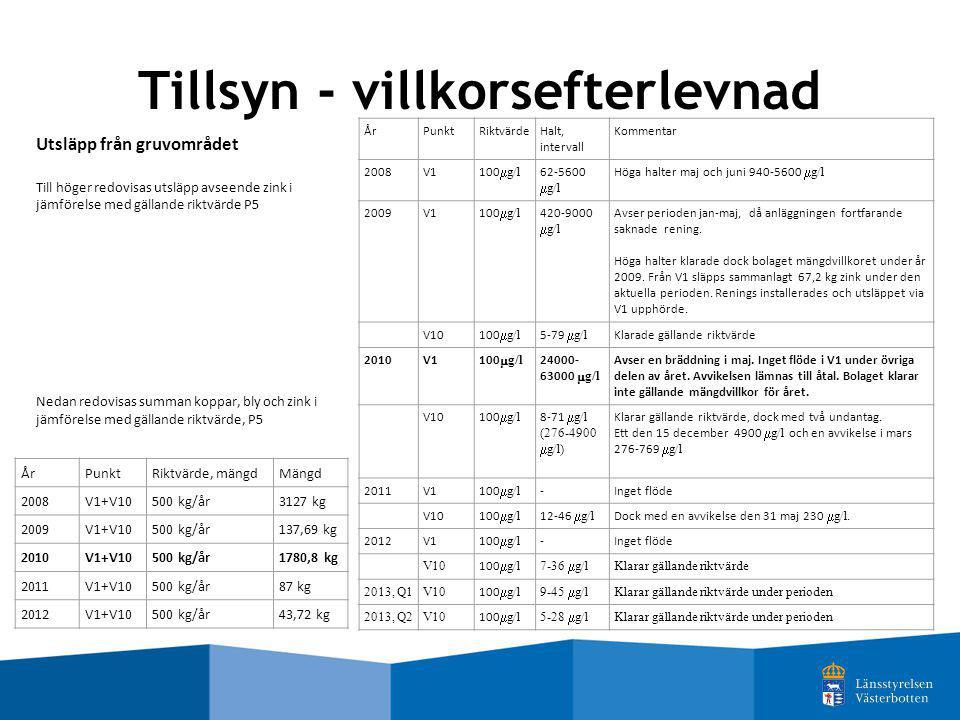 Tillsyn - villkorsefterlevnad ÅrPunktRiktvärde, mängdMängd 2008V1+V10500 kg/år3127 kg 2009V1+V10500 kg/år137,69 kg 2010V1+V10500 kg/år1780,8 kg 2011V1
