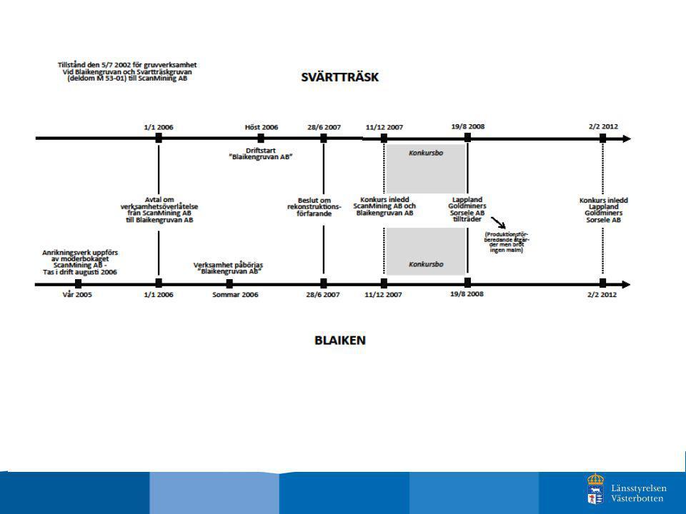 Förutsättningar Miljötillstånd enligt miljöskyddslagen år 2000, driftstart sommaren 2006 Brytningen påbörjades av Blaikengruvan AB, ScanMining AB:s helägda dotterbolag Konkurs december 2007 Bryta och bereda 1,5 Mton malm/år, zink, bly, guld och silver Ekonomisk säkerhet på totalt ca 3,3 Mkr år 2007 - Faktisk ebh-kostnad år 2013 ca 80-200 Mkr Lappland Goldminers AB köpte verksamheten för 40 Mkr i augusti 2008.