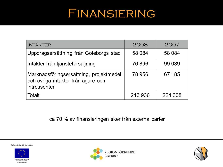 Finansiering Intäkter20082007 Uppdragsersättning från Göteborgs stad58 084 Intäkter från tjänsteförsäljning76 89699 039 Marknadsföringsersättning, pro