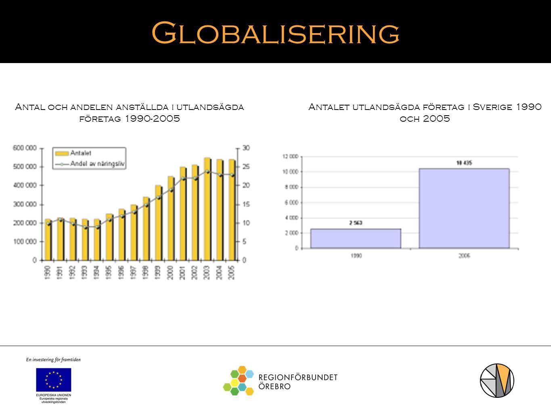 Globalisering Antalet utlandsägda företag i Sverige 1990 och 2005 Antal och andelen anställda i utlandsägda företag 1990-2005
