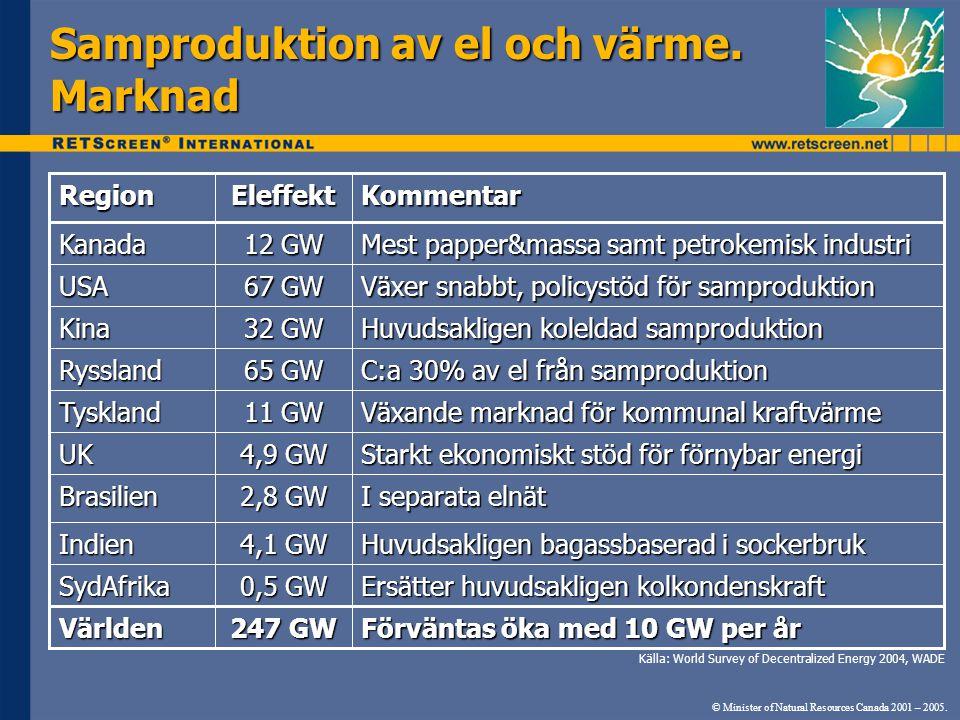 Samproduktion av el och värme. Marknad © Minister of Natural Resources Canada 2001 – 2005. Förväntas öka med 10 GW per år 247 GW Världen Ersätter huvu