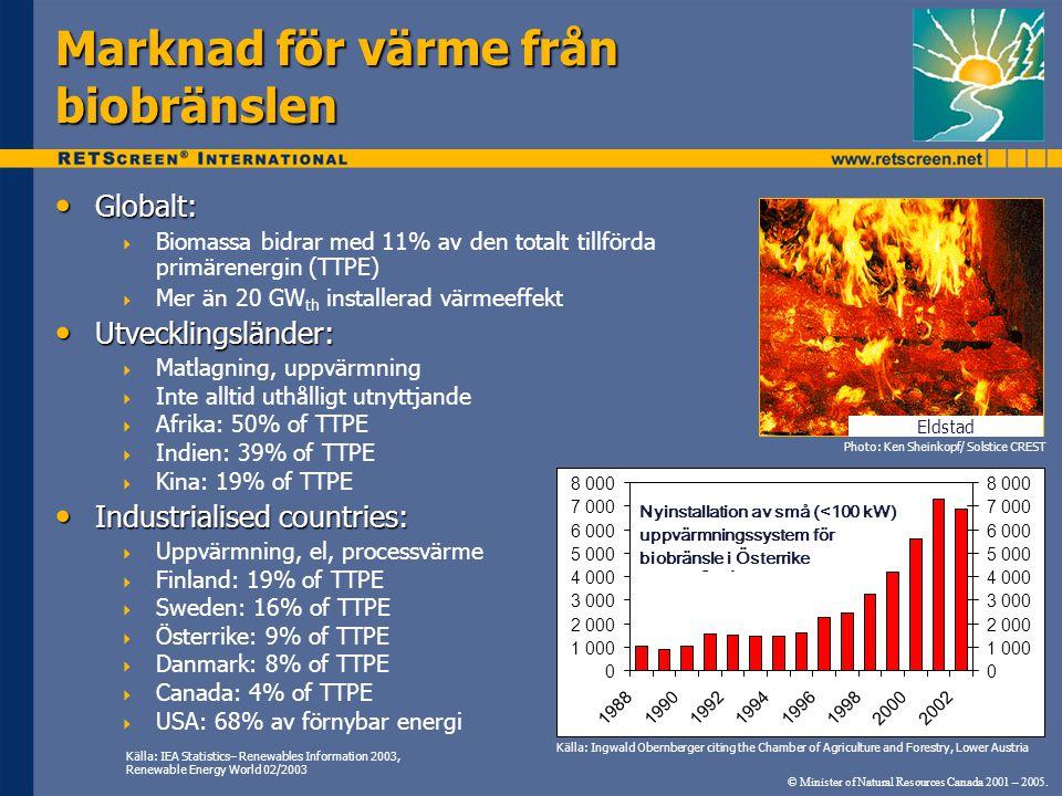 Globalt: Globalt:  Biomassa bidrar med 11% av den totalt tillförda primärenergin (TTPE)  Mer än 20 GW th installerad värmeeffekt Utvecklingsländer: Utvecklingsländer:  Matlagning, uppvärmning  Inte alltid uthålligt utnyttjande  Afrika: 50% of TTPE  Indien: 39% of TTPE  Kina: 19% of TTPE Industrialised countries: Industrialised countries:  Uppvärmning, el, processvärme  Finland: 19% of TTPE  Sweden: 16% of TTPE  Österrike: 9% of TTPE  Danmark: 8% of TTPE  Canada: 4% of TTPE  USA: 68% av förnybar energi Marknad för värme från biobränslen © Minister of Natural Resources Canada 2001 – 2005.
