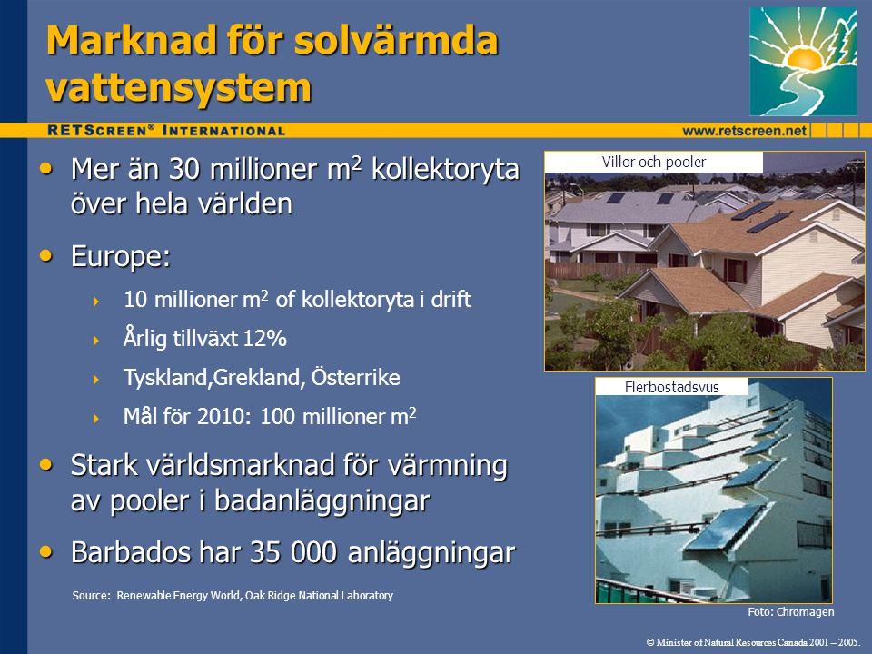 Marknad för solvärmda vattensystem Mer än 30 millioner m 2 kollektoryta över hela världen Mer än 30 millioner m 2 kollektoryta över hela världen Europ