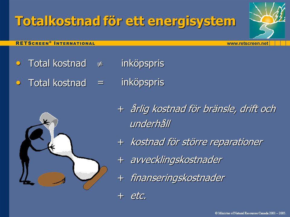 Totalkostnad för ett energisystem Total kostnad Total kostnad + årlig kostnad för bränsle, drift och underhåll + kostnad för större reparationer + avvecklingskostnader + finanseringskostnader + etc.