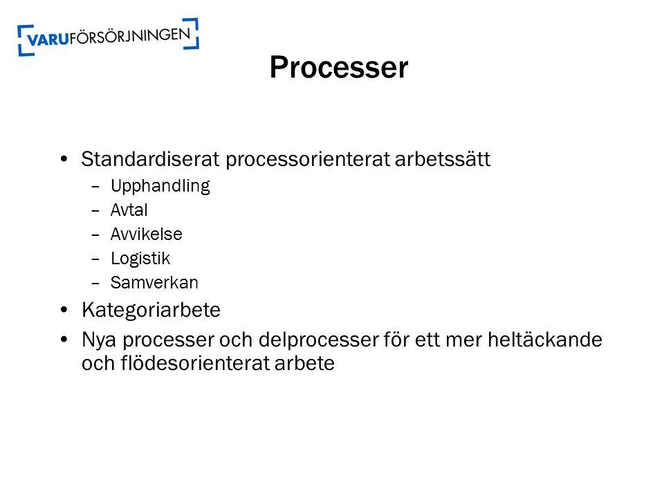 Processer Standardiserat processorienterat arbetssätt –Upphandling –Avtal –Avvikelse –Logistik –Samverkan Kategoriarbete Nya processer och delprocesser för ett mer heltäckande och flödesorienterat arbete