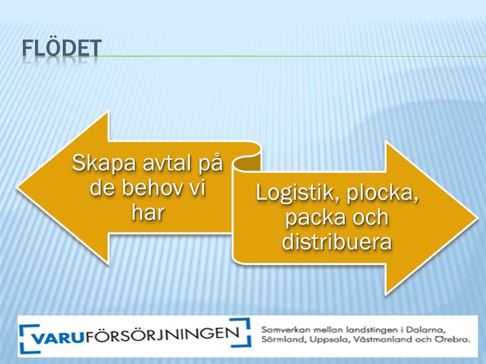 Skapa avtal på de behov vi har Logistik, plocka, packa och distribuera