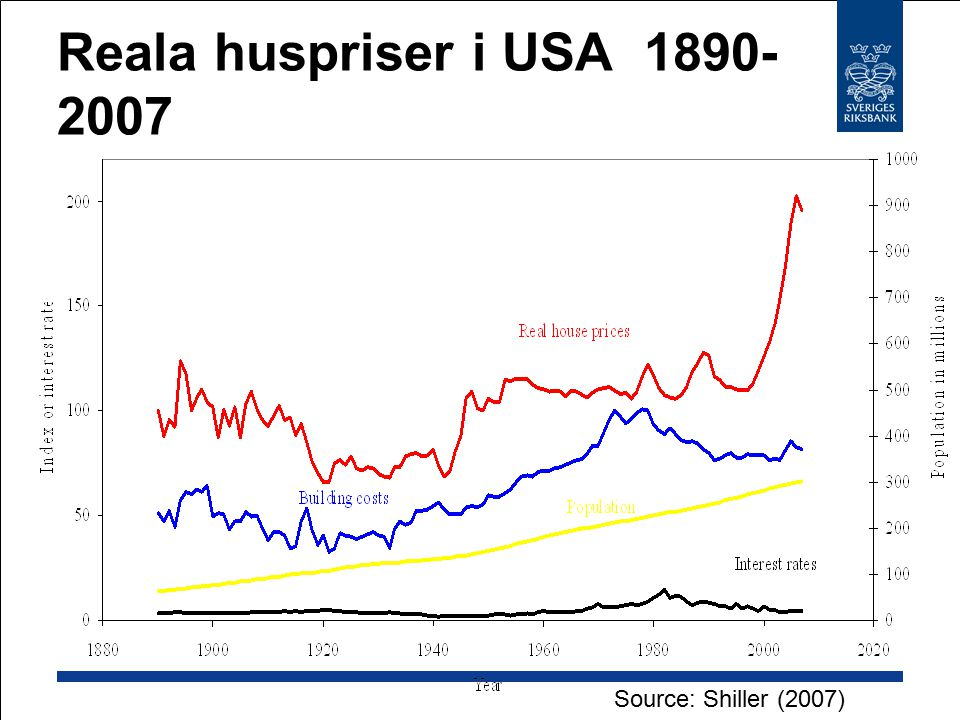 Reala huspriser i USA 1890- 2007 Source: Shiller (2007)