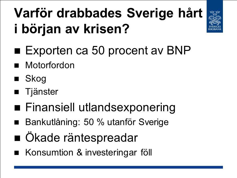 Varför drabbades Sverige hårt i början av krisen? Exporten ca 50 procent av BNP Motorfordon Skog Tjänster Finansiell utlandsexponering Bankutlåning: 5