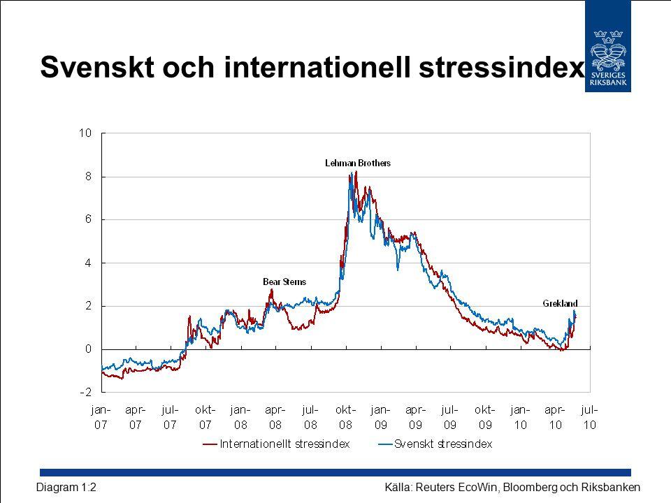 Svenskt och internationell stressindex Källa: Reuters EcoWin, Bloomberg och RiksbankenDiagram 1:2