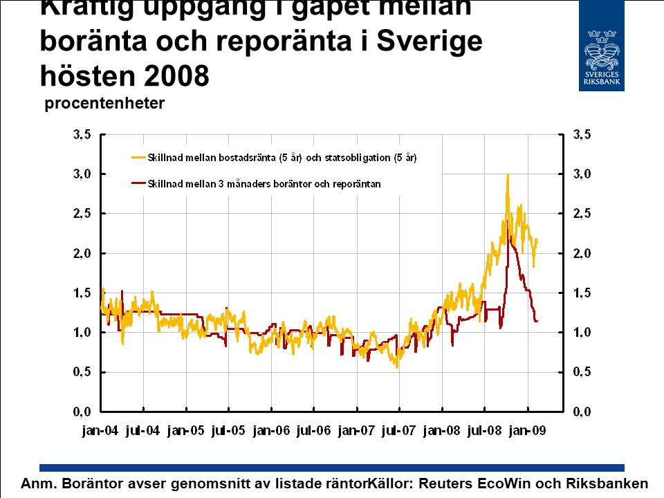 Kraftig uppgång i gapet mellan boränta och reporänta i Sverige hösten 2008 procentenheter Källor: Reuters EcoWin och RiksbankenAnm. Boräntor avser gen