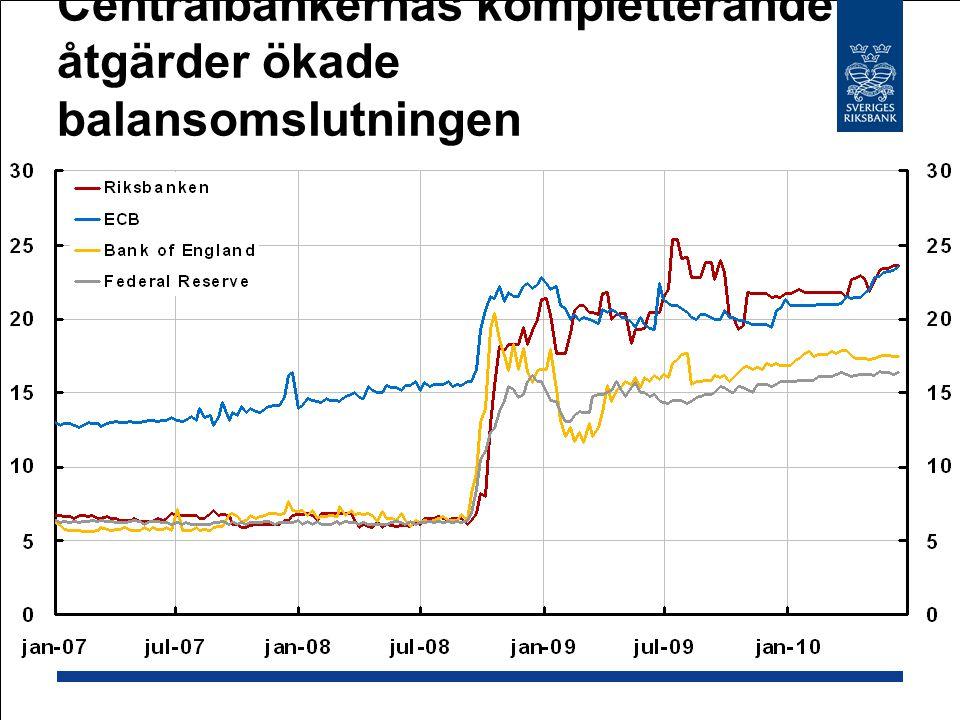Centralbankernas kompletterande åtgärder ökade balansomslutningen