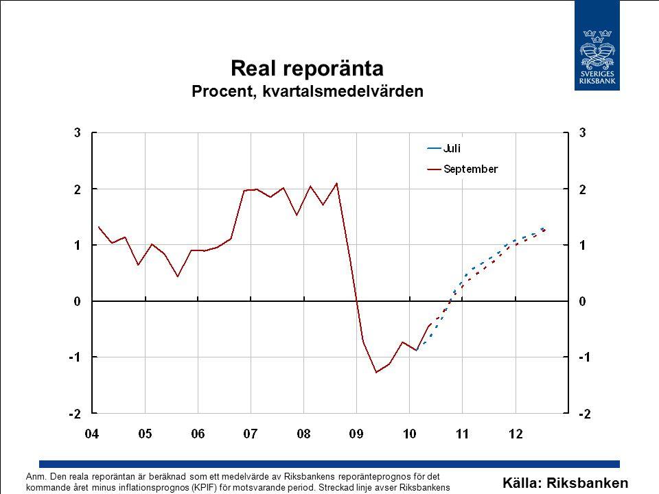 Real reporänta Procent, kvartalsmedelvärden Källa: Riksbanken Anm. Den reala reporäntan är beräknad som ett medelvärde av Riksbankens reporänteprognos