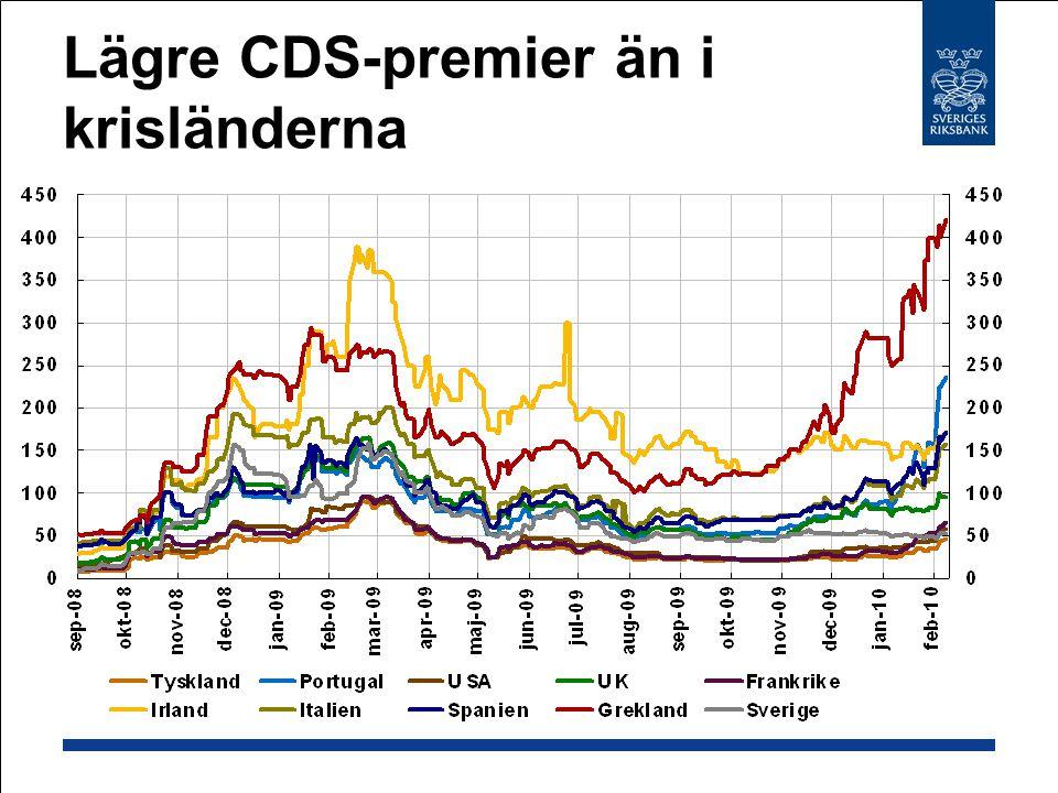 Lägre CDS-premier än i krisländerna