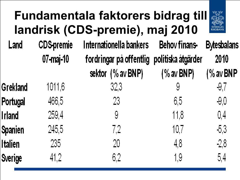Fundamentala faktorers bidrag till landrisk (CDS-premie), maj 2010