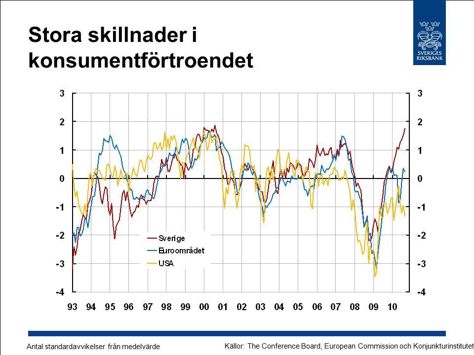 Stora skillnader i konsumentförtroendet Antal standardavvikelser från medelvärde Källor: The Conference Board, European Commission och Konjunkturinsti