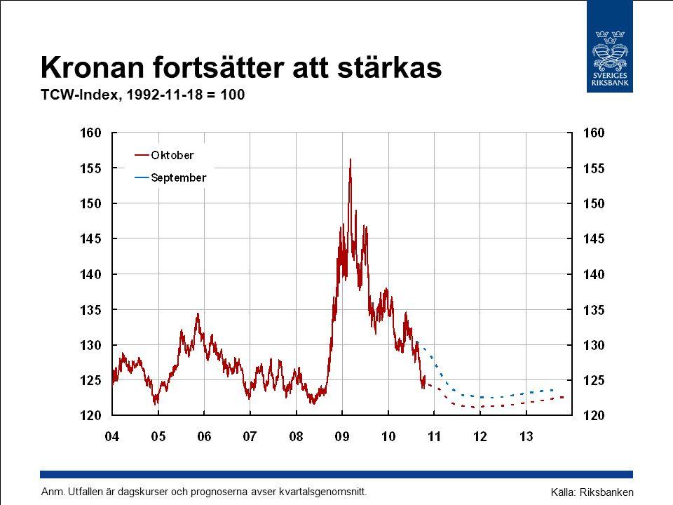 Kronan fortsätter att stärkas TCW-Index, 1992-11-18 = 100 Källa: Riksbanken Anm. Utfallen är dagskurser och prognoserna avser kvartalsgenomsnitt.