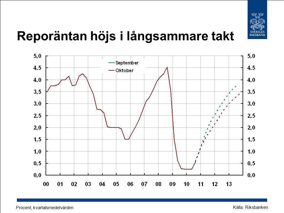 Reporäntan höjs i långsammare takt Procent, kvartalsmedelvärden Källa: Riksbanken