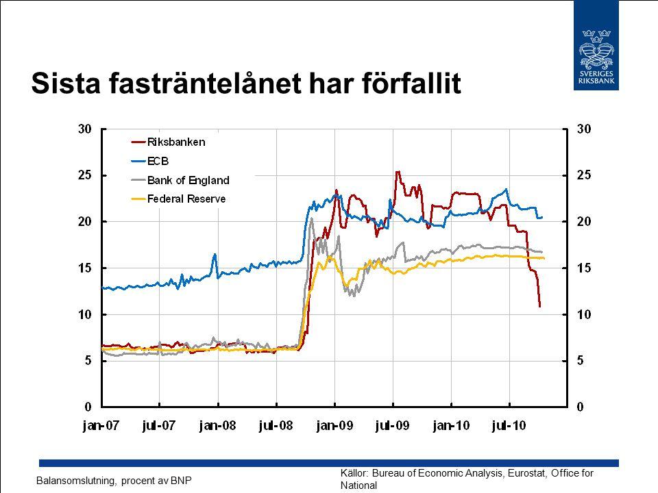 Sista fasträntelånet har förfallit Källor: Bureau of Economic Analysis, Eurostat, Office for National Statistics, SCB samt respektive centralbank Bala