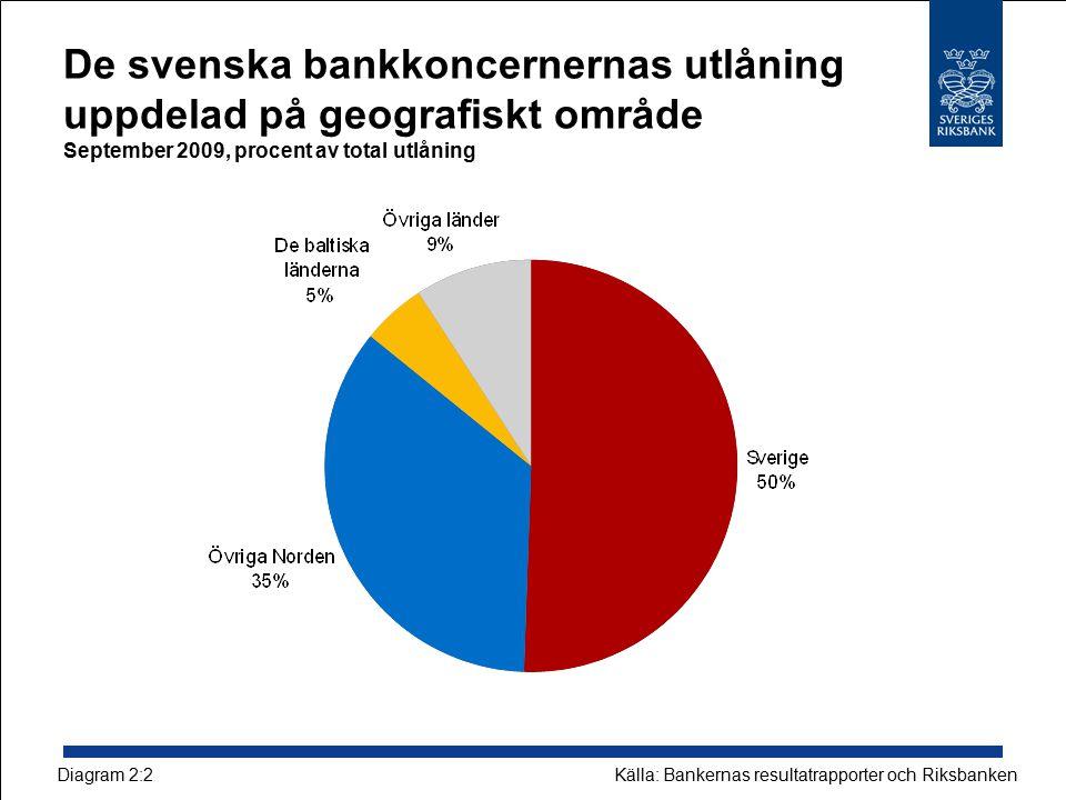 De svenska bankkoncernernas utlåning uppdelad på geografiskt område September 2009, procent av total utlåning Källa: Bankernas resultatrapporter och R