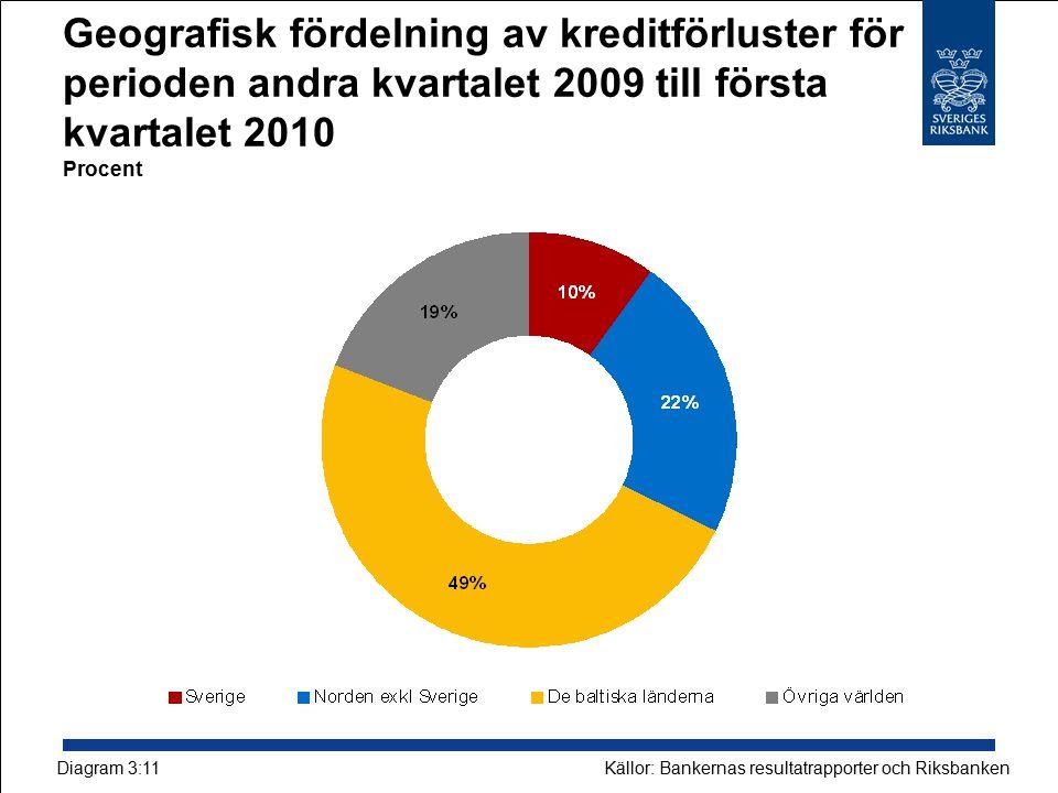 Geografisk fördelning av kreditförluster för perioden andra kvartalet 2009 till första kvartalet 2010 Procent Källor: Bankernas resultatrapporter och