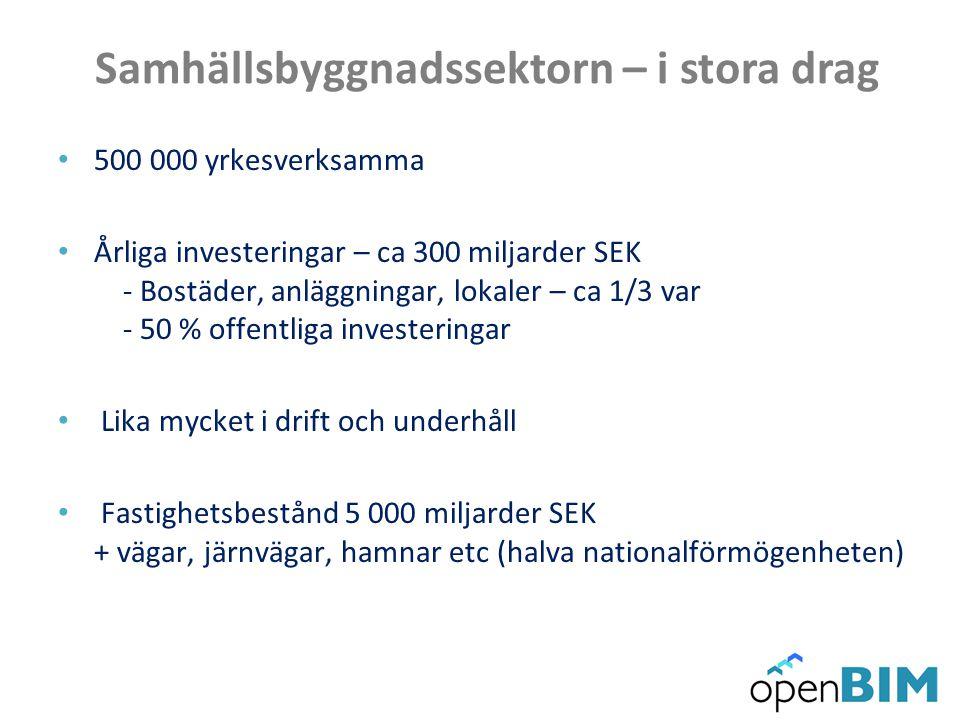 Samhällsbyggnadssektorn – i stora drag 500 000 yrkesverksamma Årliga investeringar – ca 300 miljarder SEK - Bostäder, anläggningar, lokaler – ca 1/3 v