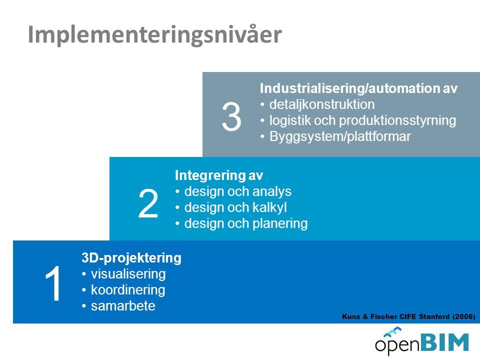 OpenBIM – mål En process som säkerställer delaktighet och drivs av verksamhetskrav, med god arkitektur, goda tekniska lösningar och livscykelekonomin i fokus.