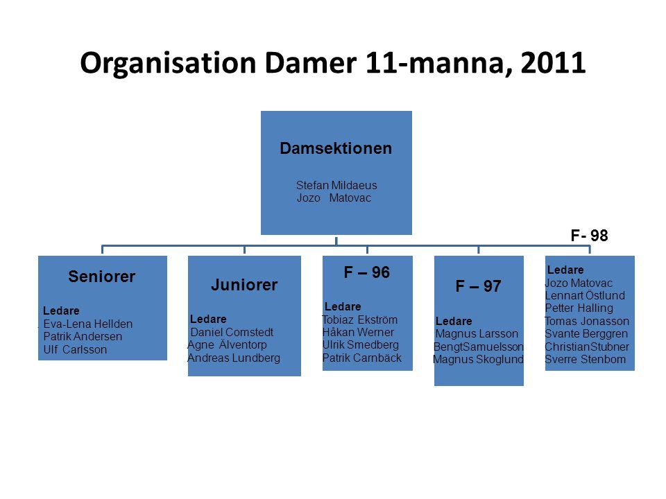 Organisation Damer 11-manna, 2011 Damsektionen Stefan Mildaeus Jozo Matovac Seniorer Ledare. Eva-Lena Hellden Patrik Andersen Ulf Carlsson Juniorer Le