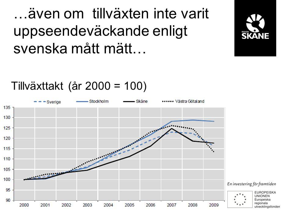 Tillväxttakt (år 2000 = 100) …även om tillväxten inte varit uppseendeväckande enligt svenska mått mätt…