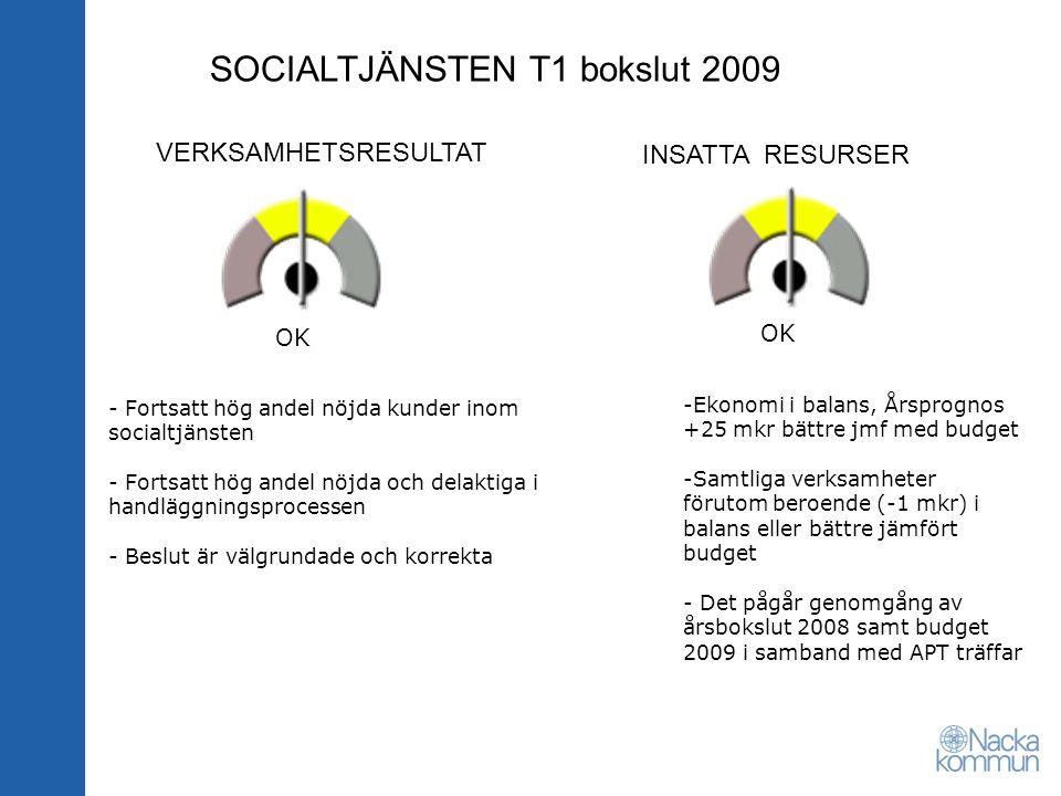 SOCIALTJÄNSTEN T1 bokslut 2009 VERKSAMHETSRESULTAT INSATTA RESURSER OK - Fortsatt hög andel nöjda kunder inom socialtjänsten - Fortsatt hög andel nöjda och delaktiga i handläggningsprocessen - Beslut är välgrundade och korrekta -Ekonomi i balans, Årsprognos +25 mkr bättre jmf med budget -Samtliga verksamheter förutom beroende (-1 mkr) i balans eller bättre jämfört budget - Det pågår genomgång av årsbokslut 2008 samt budget 2009 i samband med APT träffar