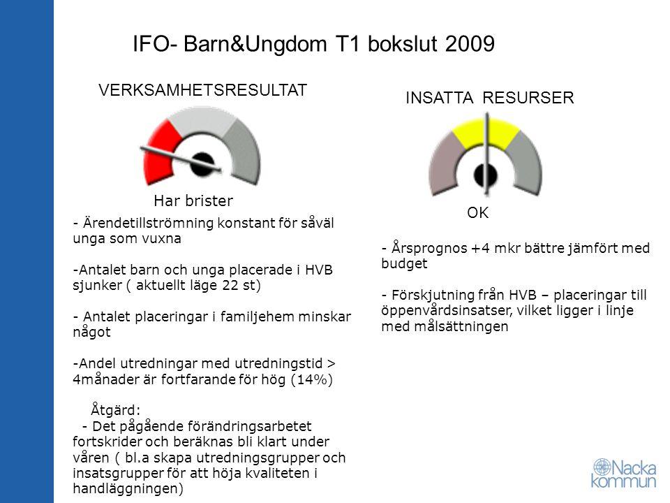 VERKSAMHETSRESULTAT INSATTA RESURSER IFO- Barn&Ungdom T1 bokslut 2009 - Årsprognos +4 mkr bättre jämfört med budget - Förskjutning från HVB – placerin