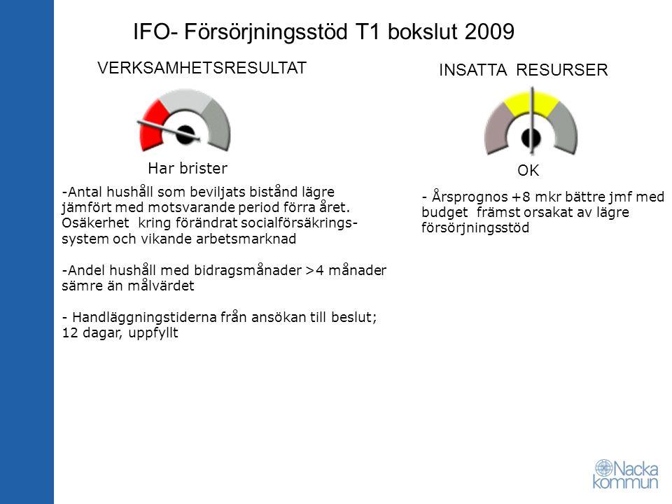VERKSAMHETSRESULTAT INSATTA RESURSER IFO- Försörjningsstöd T1 bokslut 2009 OK -Antal hushåll som beviljats bistånd lägre jämfört med motsvarande period förra året.