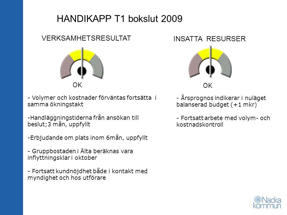 HANDIKAPP T1 bokslut 2009 VERKSAMHETSRESULTAT INSATTA RESURSER OK - Volymer och kostnader förväntas fortsätta i samma ökningstakt -Handläggningstiderna från ansökan till beslut;3 mån, uppfyllt -Erbjudande om plats inom 6mån, uppfyllt - Gruppbostaden i Älta beräknas vara inflyttningsklar i oktober - Fortsatt kundnöjdhet både i kontakt med myndighet och hos utförare - Årsprognos indikerar i nuläget balanserad budget (+1 mkr) - Fortsatt arbete med volym- och kostnadskontroll