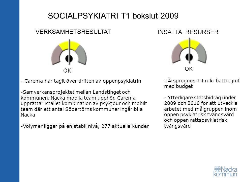SOCIALPSYKIATRI T1 bokslut 2009 VERKSAMHETSRESULTAT INSATTA RESURSER OK - Carema har tagit över driften av öppenpsykiatrin -Samverkansprojektet mellan Landstinget och kommunen, Nacka mobila team upphör.