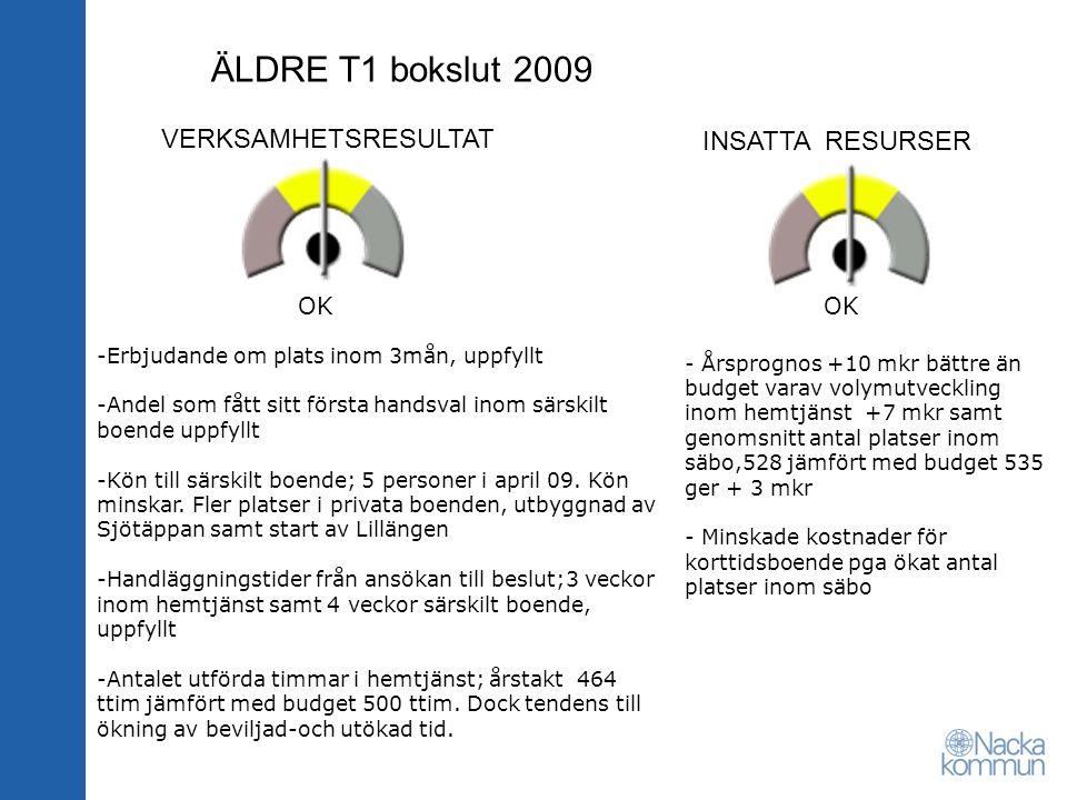 ÄLDRE T1 bokslut 2009 VERKSAMHETSRESULTAT INSATTA RESURSER OK -Erbjudande om plats inom 3mån, uppfyllt -Andel som fått sitt första handsval inom särskilt boende uppfyllt -Kön till särskilt boende; 5 personer i april 09.