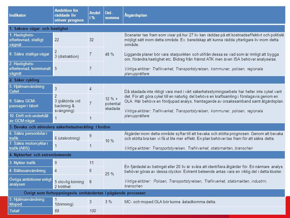 82015-03-27 Indikator Ambition för räddade liv utöver prognos Andel i % Del- summa Åtgärdsplan 1. Säkrare vägar och hastighet 1. Hastighets- efterlevn